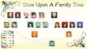 once upon a family tree by lemene on deviantart