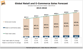 U S B2c E Commerce Volume 2015 Statistic Global Retail And E Commerce Sales Forecast 2013 2018 Marketing