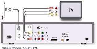 how to hookup a dvd recorder to directv or dish network satellite