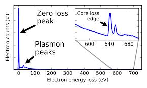electron energy loss spectroscopy wikipedia