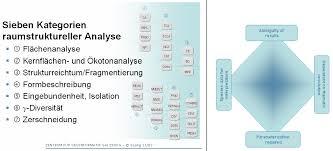 K Henmodelle Habitatmodelle Methodik Anwendung Nutzen Carsten F Dormann