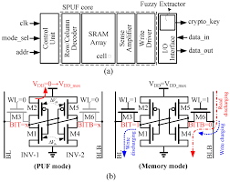 jlpea free full text sizing of sram cell with voltage biasing