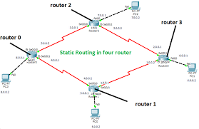 tutorial cisco packet tracer 5 3 how to configure static routing with 4 router in cisco packet tracer