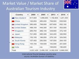 australia tourism bureau tourism and hotel industry australia ppt