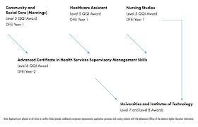 resume templates for administrative officers examsmart hetamines pre nursing course qqi level 5 dfei dublin dun laoghaire