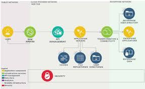 architecture web application architecture pdf home design