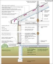 Types Of Foundations For Homes Building Profile U2013 Very Cold Climate Minneapolis Bsc