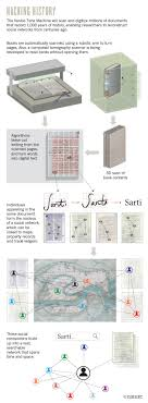 pattern recognition and machine learning epfl the time machine reconstructing ancient venice s social networks