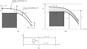 Flow Line Map Definition Iterative Solution For Ideal Fluid Jets Journal Of Hydraulic