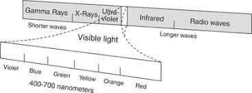 What Color Of Visible Light Has The Longest Wavelength Characteristics Of Light