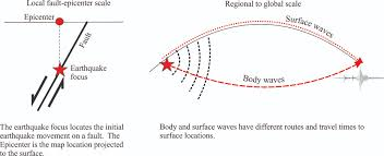 which seismic waves travel most rapidly images Shear waves archives geological digressions jpg