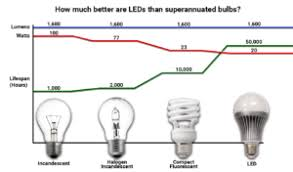 how much are led lights four reasons to upgrade to led lights genpro energy solutions