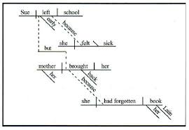 this old grammar trick still works how to diagram a sentence