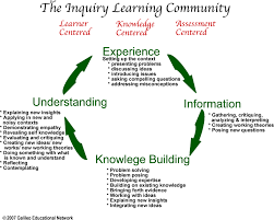 self design home learners network why inquiry