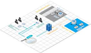 thingplus smart city air and water health monitoring