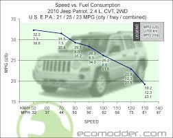 2010 jeep patriot gas mileage speed vs fuel economy 2010 jeep patriot 2 4 cvt 2wd graph chart