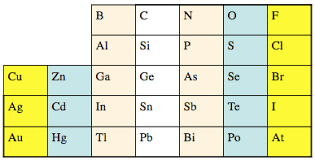 where are semiconductors on the periodic table intrinsic semiconductors
