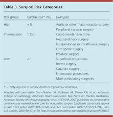 perioperative cardiac risk reduction american family physician
