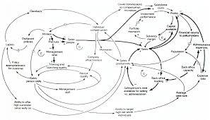 flowchart membuat sim causal loop diagram wikipedia