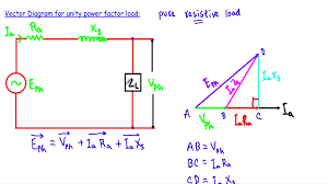 power factor for lighting load component how to calculate power factor correction alternator phasor