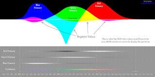 Color Spectrum Bugs Colordata