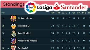 la liga premier league table la liga matchday 12 results table 21 11 2017 laliga santander