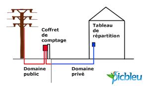 Tout Savoir Sur Les Normes électriques Françaises Règles D Installation électrique Domestique Norme Nf C15 100