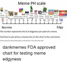 3 Approved Memes - meme ph scale political advice me g made comm norme suicide 0 1 2 3