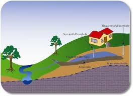 Groundwater Table Groundwater Dictionary
