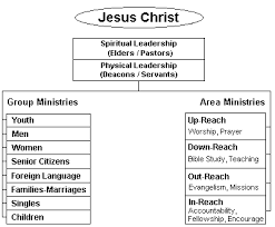 church ministry structure and organization
