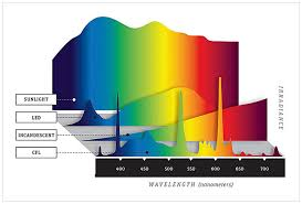 Led Versus Fluorescent Light Bulbs by Led Light Spectrum Enhancement With Transparent Pigmented Glazes