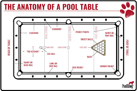 pool table side rails anatomy of a pool table pool cues and billiards supplies at