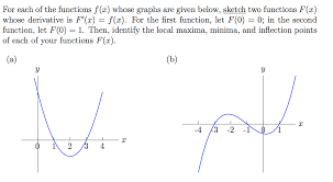 for each of the functions f x whose graphs are gi chegg com