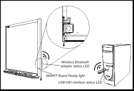 extending the smart board 600 and d600 series interactive