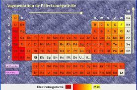 les halogenes solutions électrolytiques et concentration cours première s 1s02ch