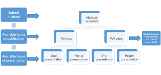 how to write paper abstract buy an abstract paper as soon as possible coolessay net have you demonstrated your ability both to work with a team buy an abstract paper as soon as possible and to delegate 4 do you know how to organize