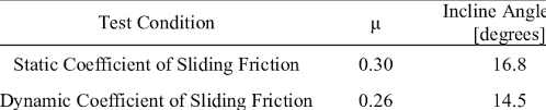 Friction Coefficient Table by The Behavior Of Golf Ball Putting On Artificial Turf Pdf Download