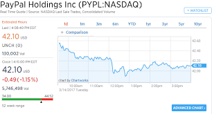 android stock price paypal stock after gmail announces android payment feature