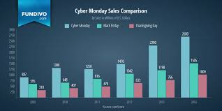 sales comparison thanksgiving day vs black friday vs cyber