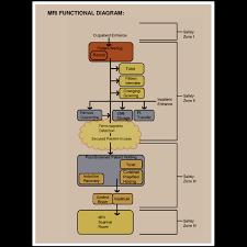 mri blog new standard for the design of mri suite