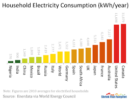 Average Electric Bill For A 4 Bedroom House Average Household Electricity Use Around The World