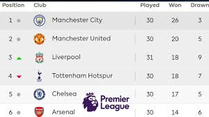 english soccer league tables english premier league table standings results 17 03 2018 week