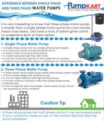 difference between single phase and three water pumps infographic