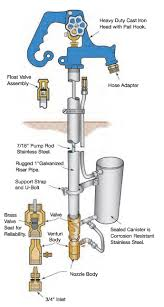 How To Change A Water Faucet Outside Hydrant Lengths Simmons Manufacturing Company