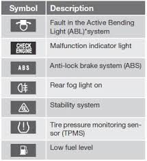 hyundai sonata malfunction indicator light volvo s60 function check indicator information and warning