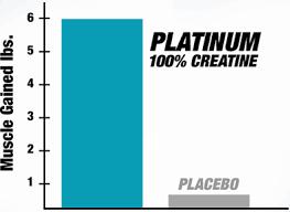 Increase Bench Press Chart Platinum 100 Creatine Muscletech