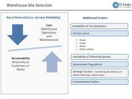 warehouse layout factors warehousing layout design and processes setup