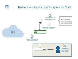 network intelligence for a secured network 2014 03 12