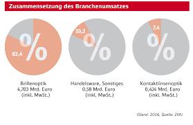 Fielmann Bad Kreuznach Verlagsgruppe Ebner Ulm Markt Augenoptik
