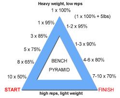 Increase Bench Press Chart Bench Press Workout Chart Eoua Blog